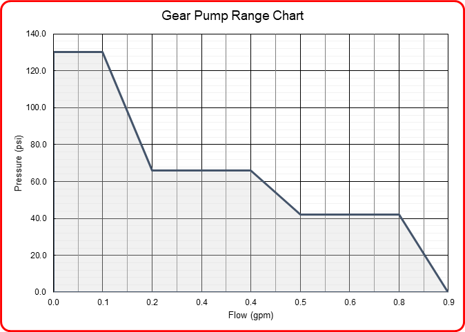 Speck Industries gear pump flow range chart