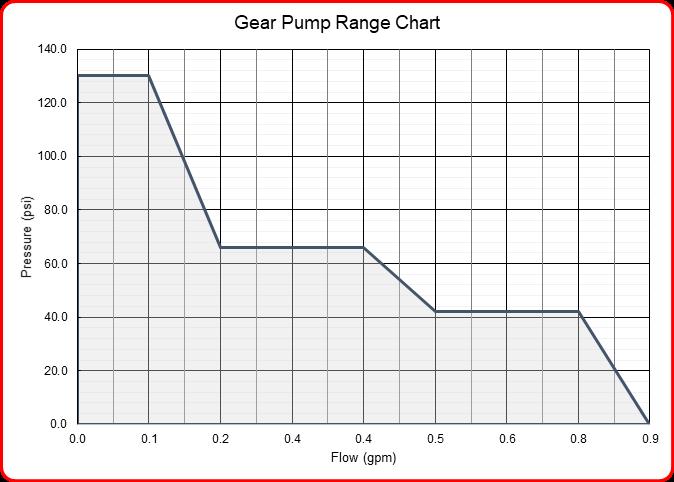 Speck Industries gear pump flow range chart