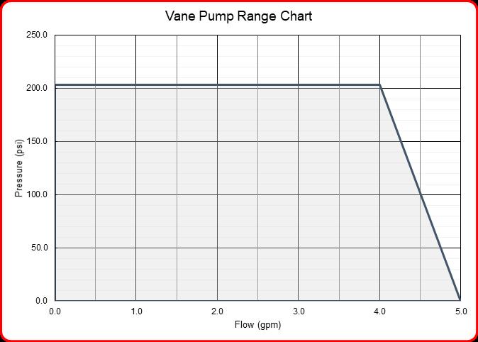 Speck iindustries vane pump flow range chart