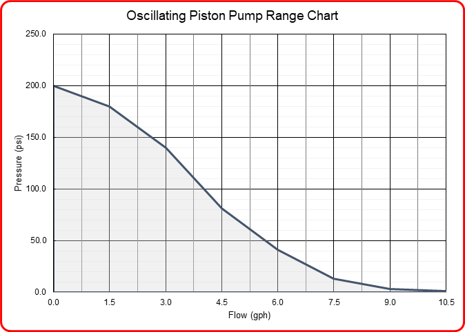 Speck industries oscillating piston pump flow range chart