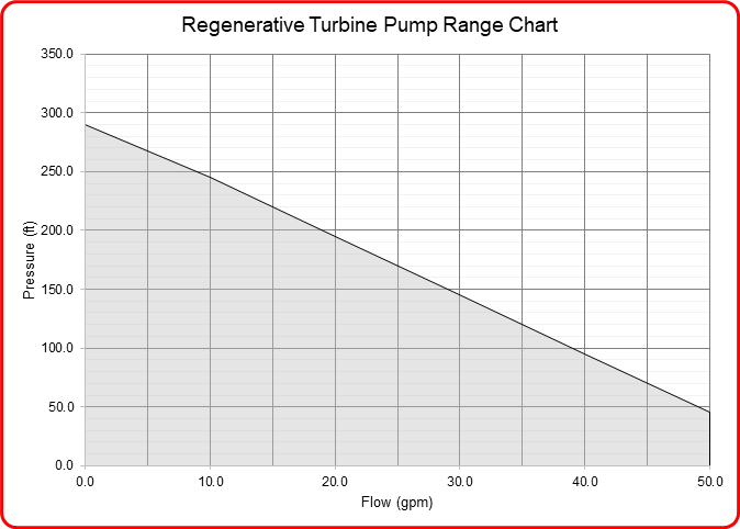 Speck Industries regenerative turbine pump flow range chart
