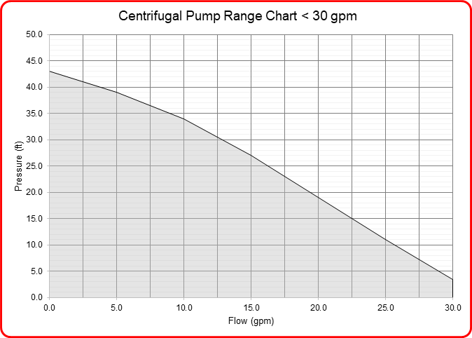 Speck industries centrifugal pump flow range chart for pumps under 30 gpm