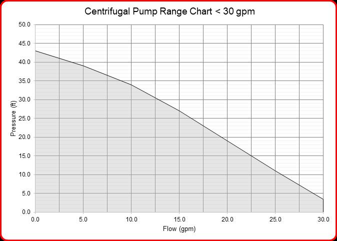 Speck industries centrifugal pump flow range chart for pumps under 30 gpm