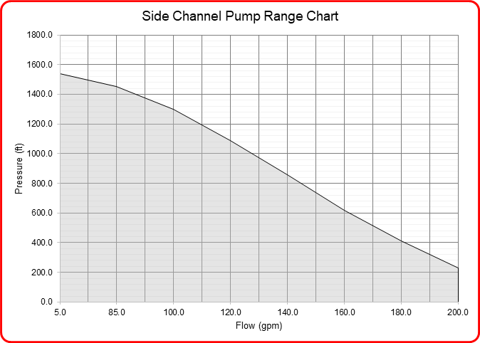 Speck Industries side channel pump flow range chart