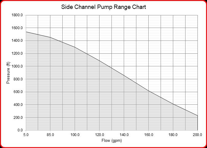 Speck Industries side channel pump flow range chart