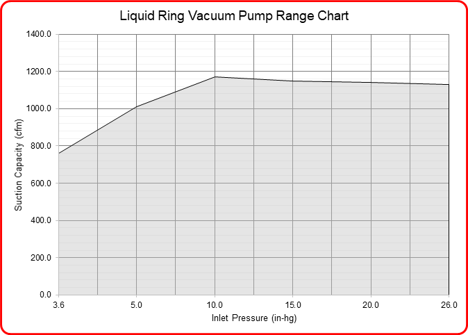 Speck Industries liquid ring vacuum pump flow range chart