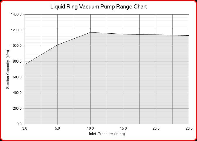 Speck Industries liquid ring vacuum pump flow range chart
