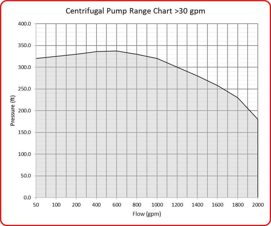 Speck IndustriesCentrifugal greater than 30 gpm Pump Curve